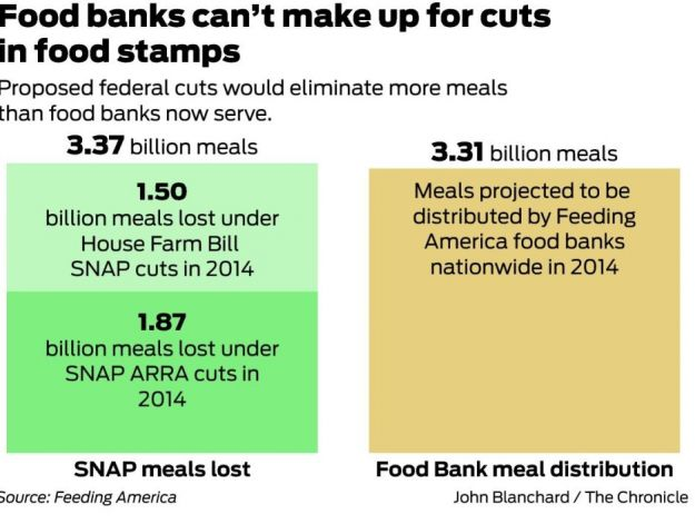 Washington Food Stamps Facts